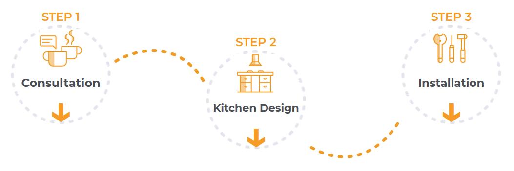 kitchen redesign 3-step process